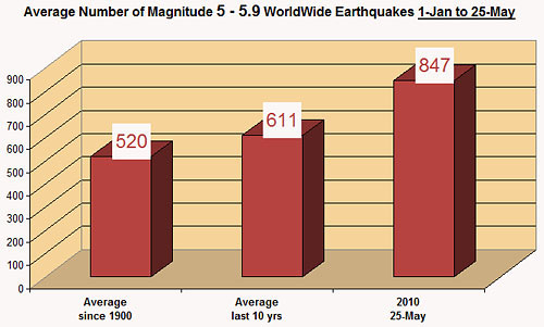 End of the World Rise of Magnitude 5 Earthquakes