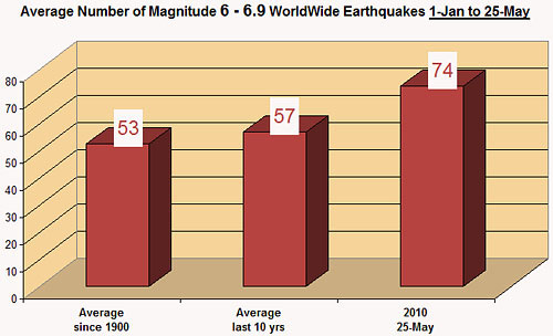 End of the World Rise of Magnitude 6 Earthquakes