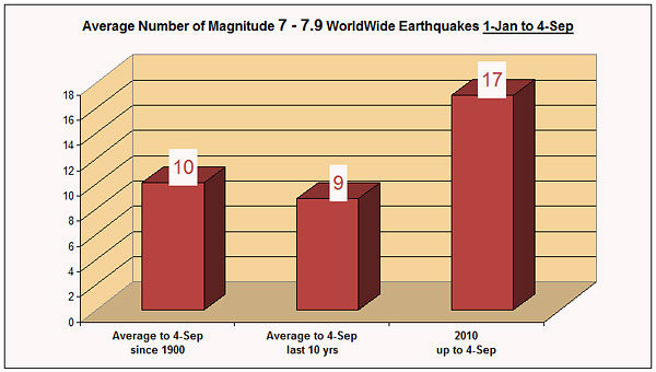 End of the World Rise of Magnitude 7 Earthquakes